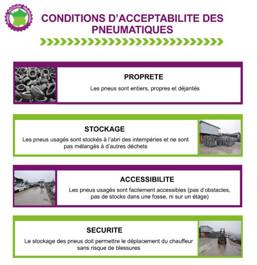 Collecte de pneus usagés : conditions d'acceptabilité